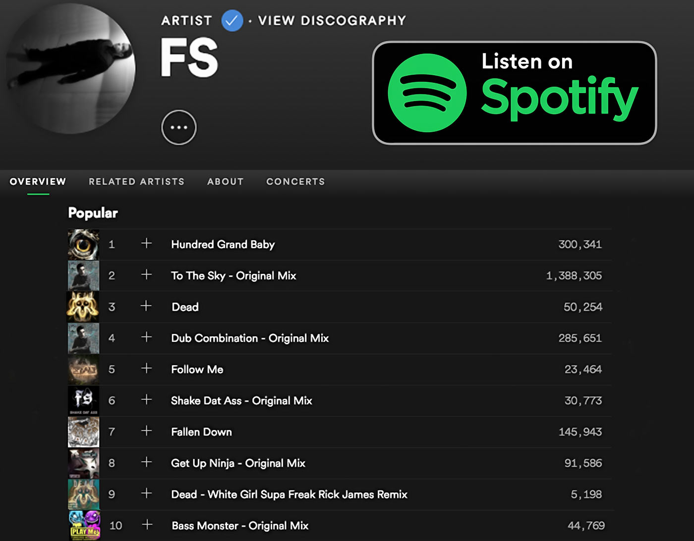 FS hits over 2.7 million streams on Spotify!